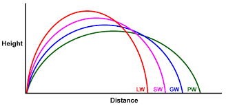 different shot shapes and distance for different wedges gapping distance