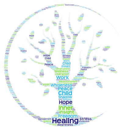 Individual Psychotherapy Word Art