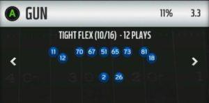 Madden 19 Gun Tight Flex Sales | Madden Turf