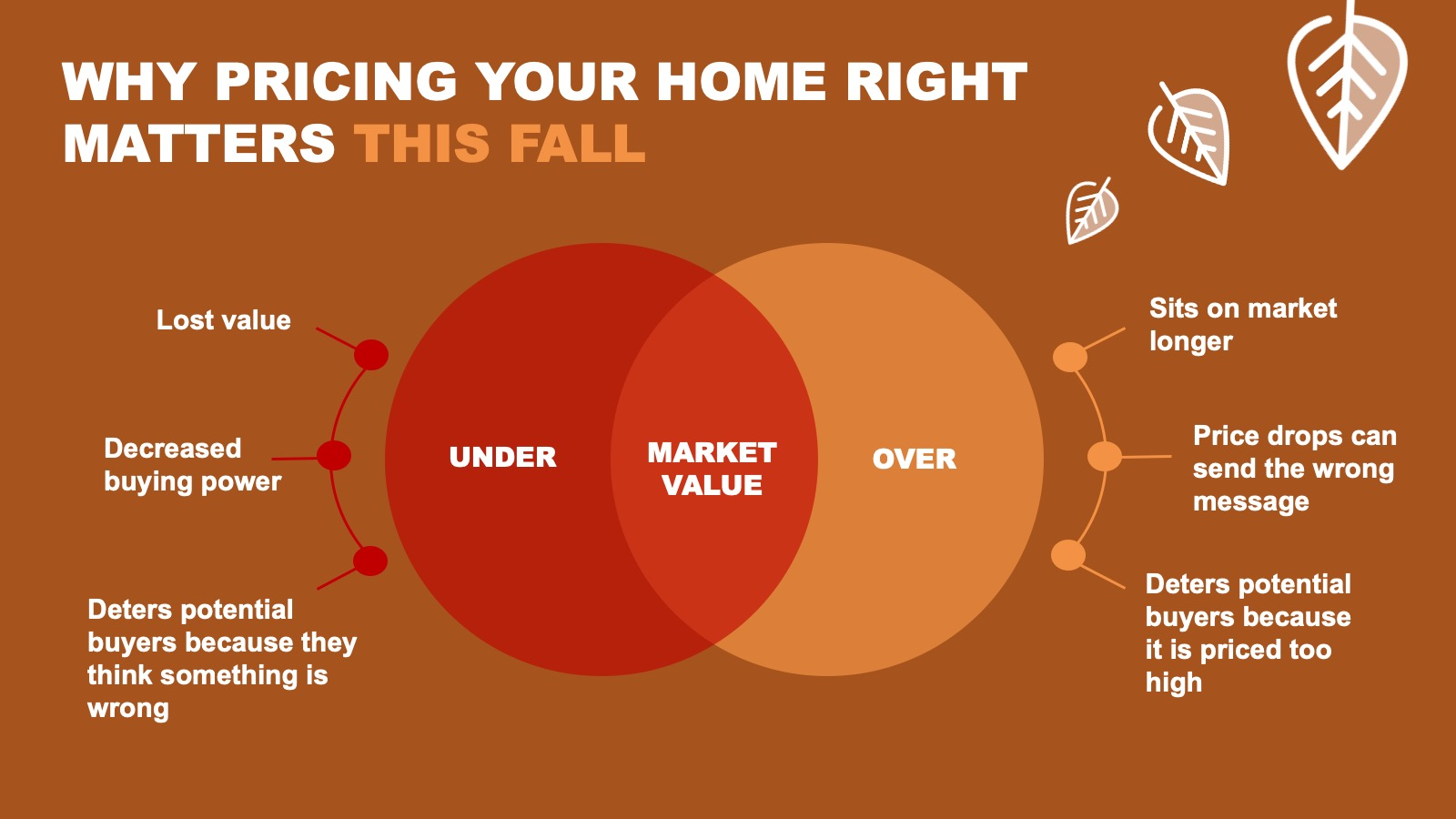 Why Pricing Your Home Right Matters This Fall [INFOGRAPHIC]   Simplifying The Market