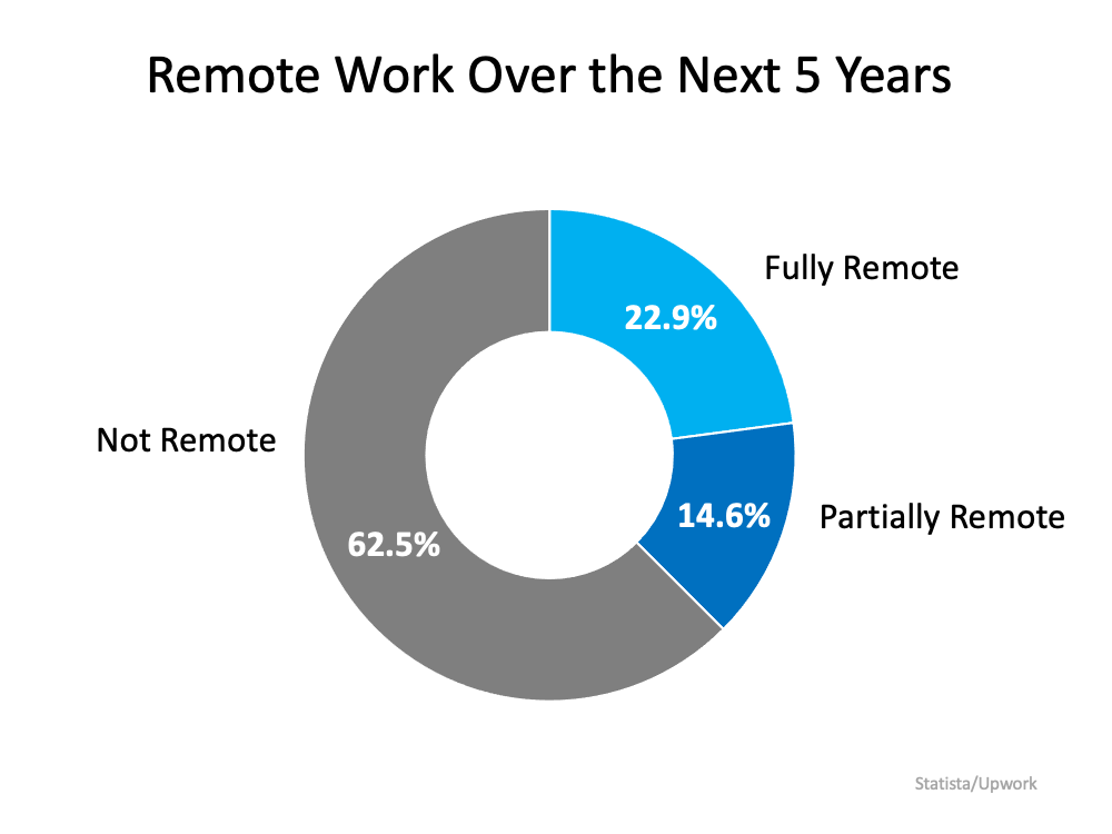 Remote Work Has Changed Our Home Needs. Is It Time for Your Home To Change, Too? | Simplifying The Market
