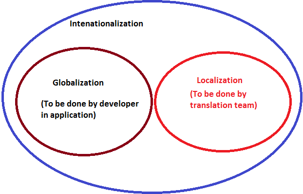 Globalization-Internationalization-Localization