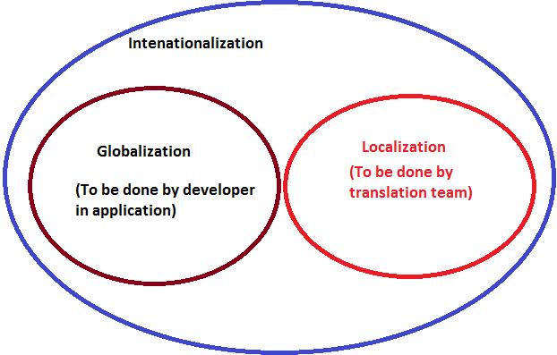 Globalization-Internationalization-Localization