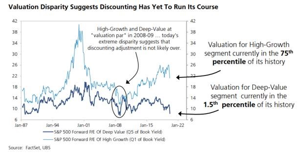 Valuation Disparity
