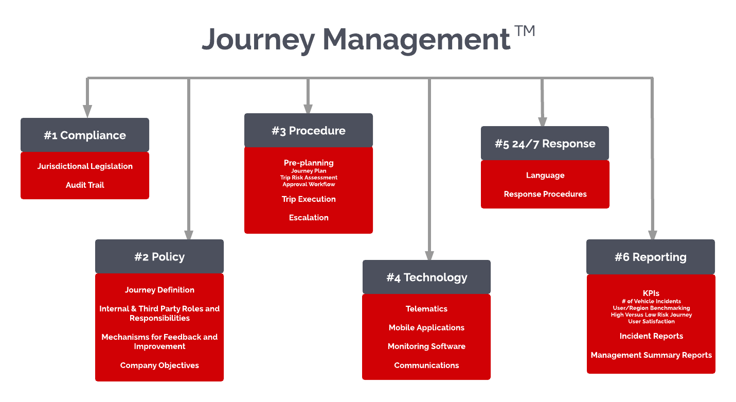 journeymanagement