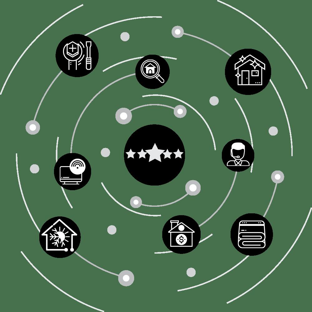 PropertySense Services