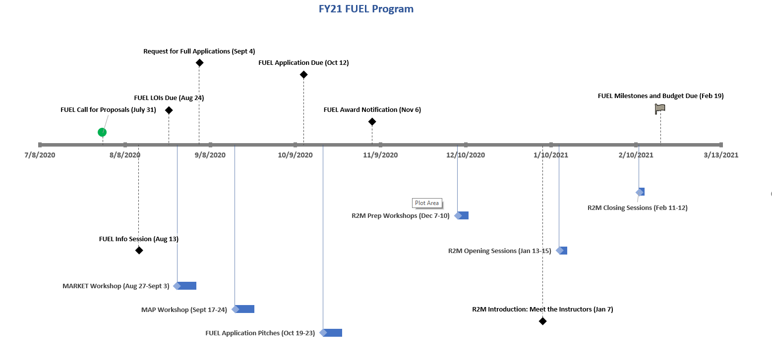 CSU Ventures LAUNCHPAD FUEL Program timeline