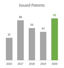 Issued Patents 2016-2020