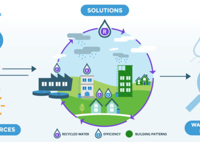 Integrated Urban Water Modeling Platform