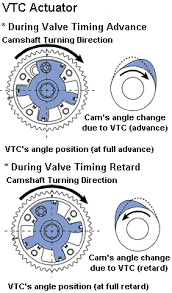 VTC Actuation