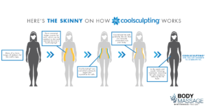 How CoolSculpting Work - Denver Colorado