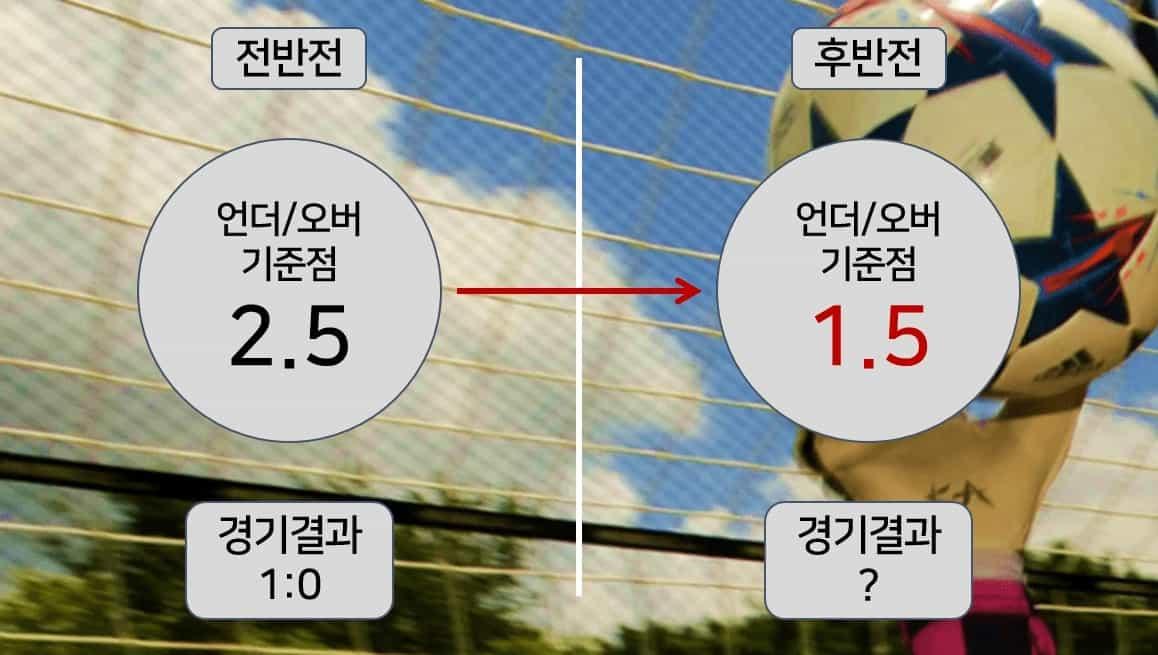 축구-실시간-배팅-노하우