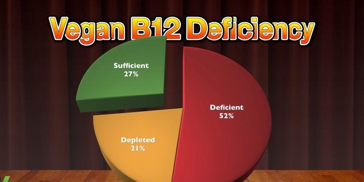 Vegan B12 Chart