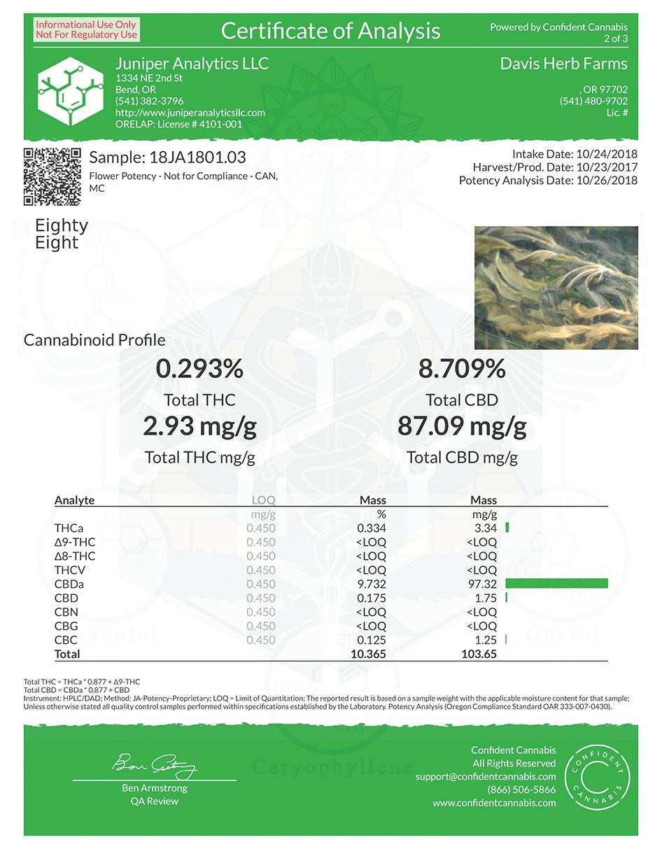 Eighty Eighty hemp coa lab results