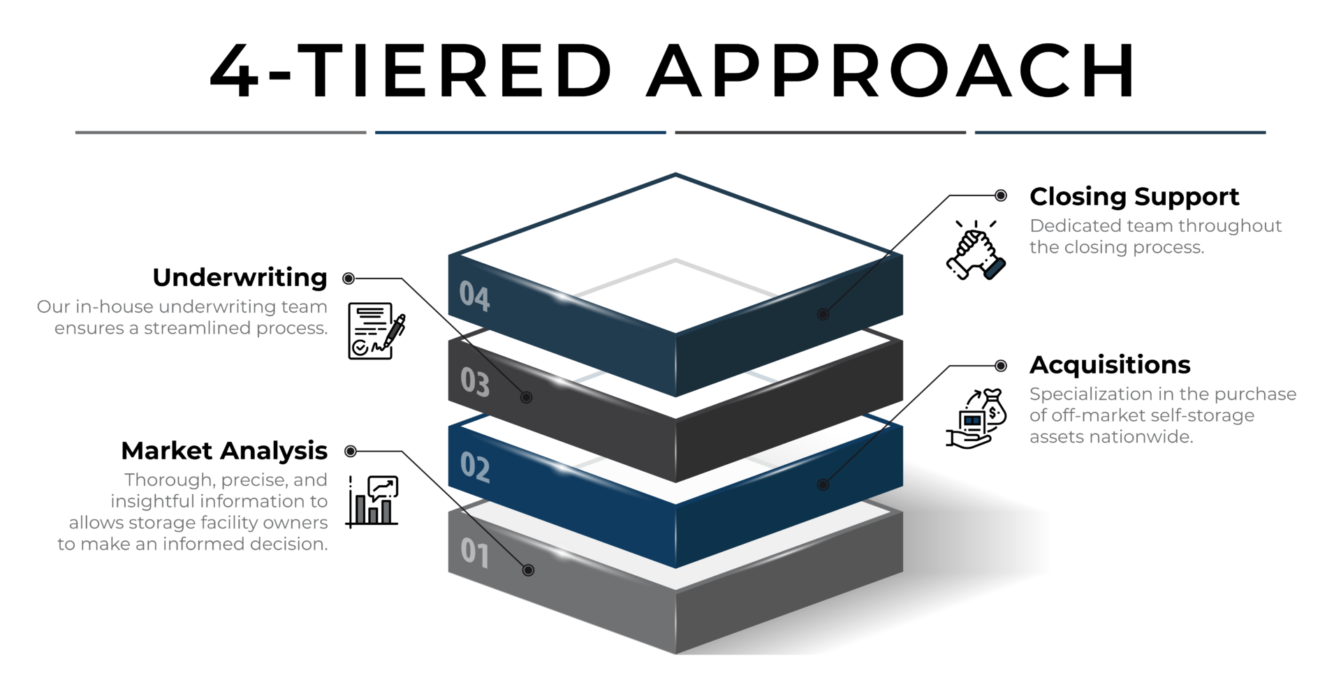 TSAG 4-tiered approach to selling storage facilities