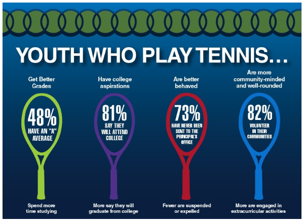 youth who play tennis