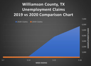 Williamson County - Unemployment Claims 2020vs2019