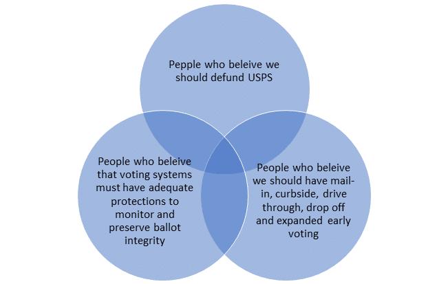 Defund Post Office Venn Diagram