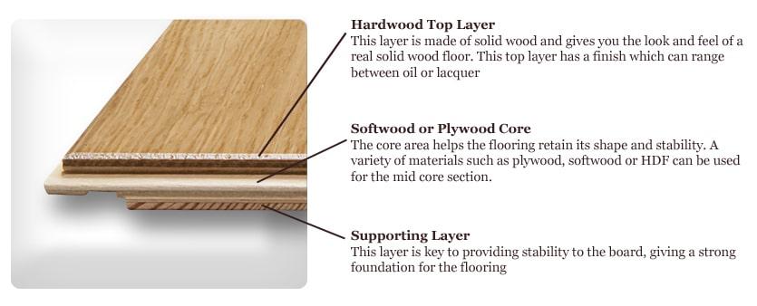 Thickness of Engineered floor