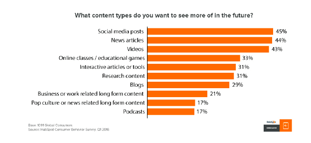 Content trend 3: what readers want