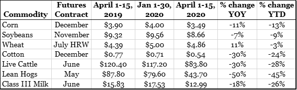 Steve Kluemper Commodity Prices