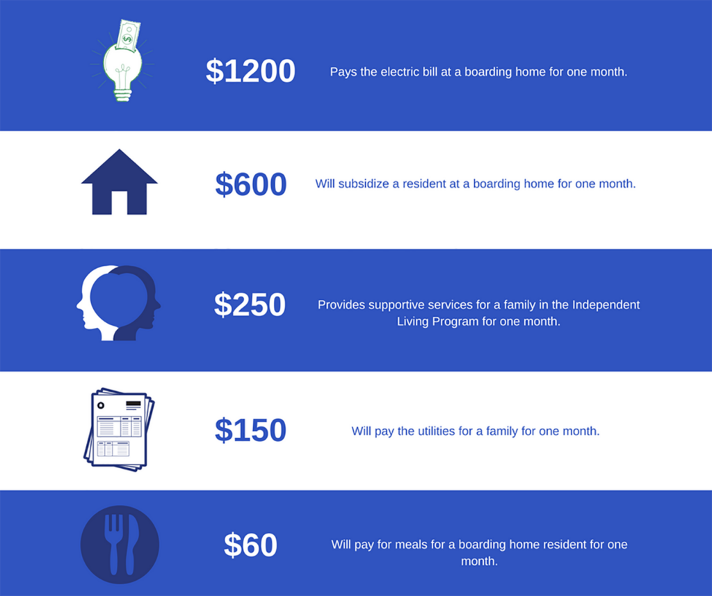graphic showing how much basic necessities cost