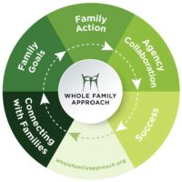 Whole Family Approach