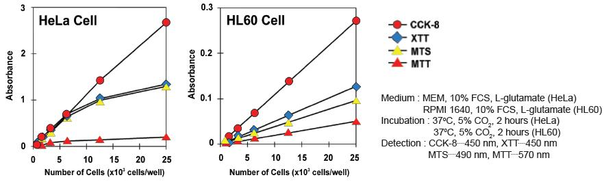 Sensitivity Comparison: CCK-8 is the highest sensitive dye for the cell based assay