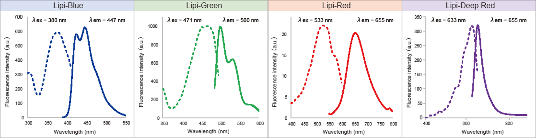 Recommended Filter: Wavelength for Excitation and Emission