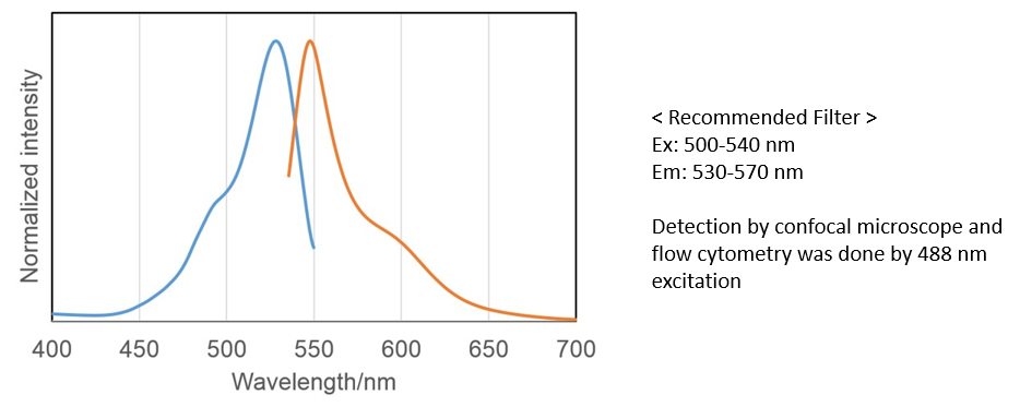 Recommended Filter Levels from wavelengths