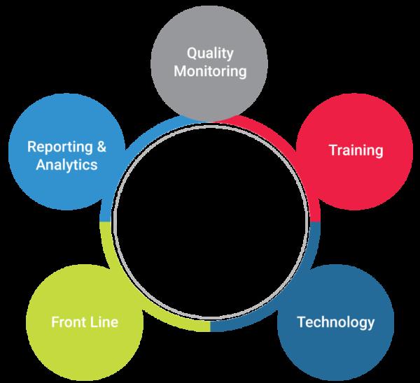 Customer acquisition business process optimization