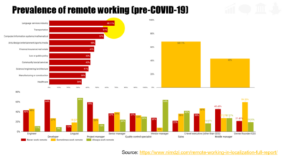 Remote work by industry