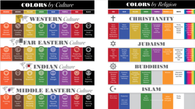 Chart of color meanings in different cultures