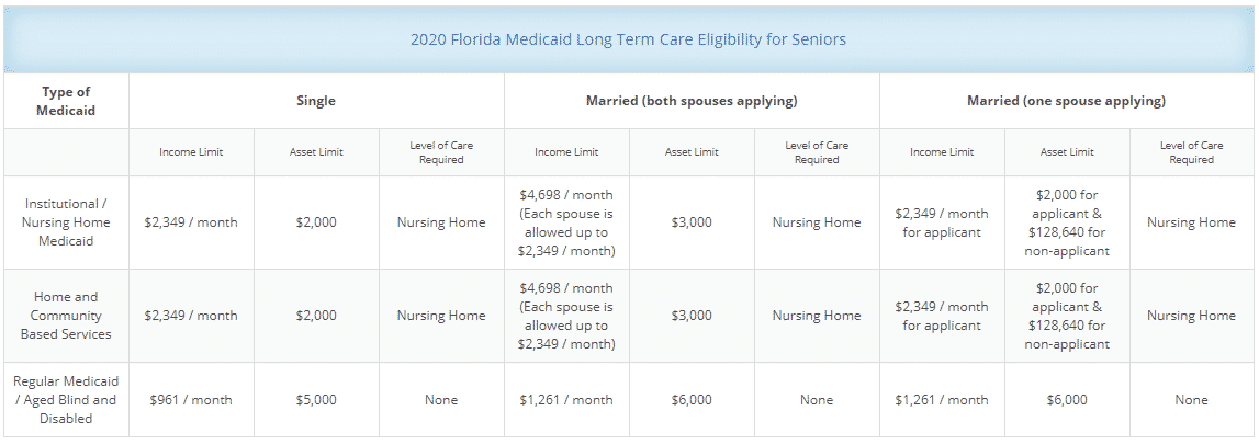 medicaid planning assistance - florida income eligibility