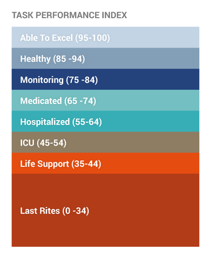 Task Performance Index