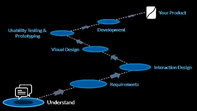UX design process understanding