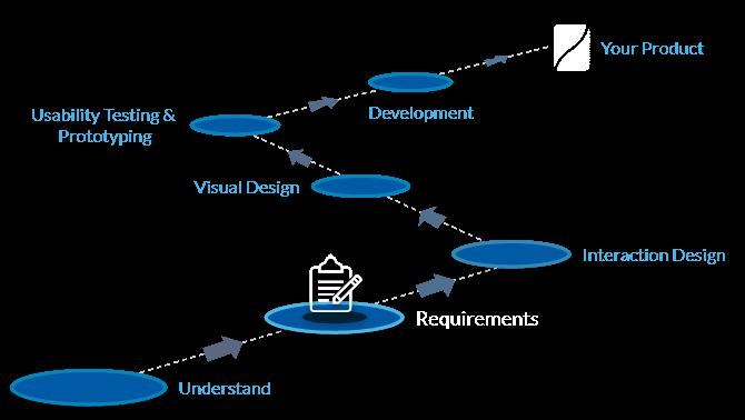 UX design requirement