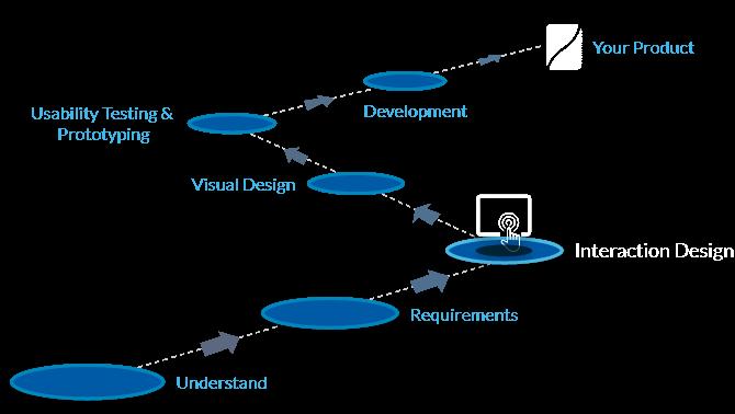 Interaction design process