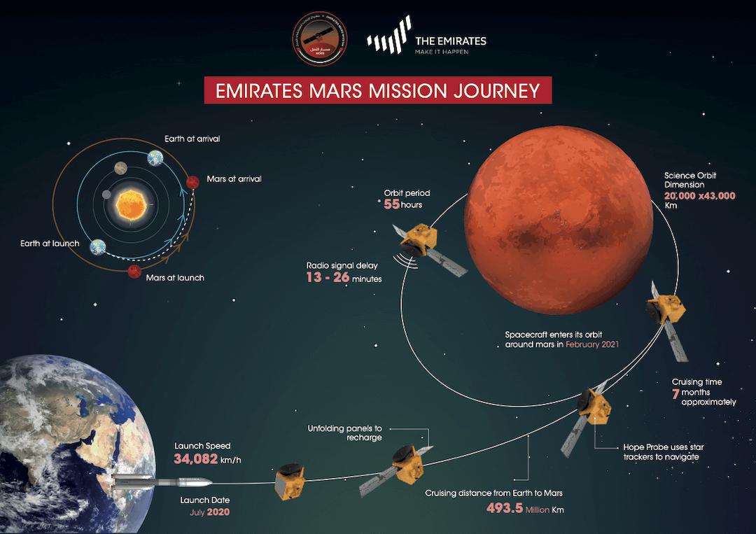 uae hope probe mission journey
