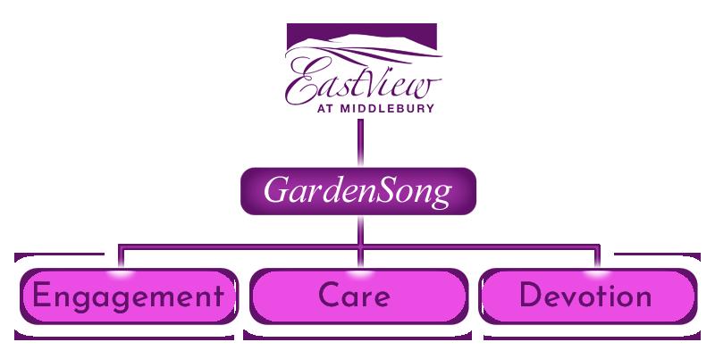 GardenSong Memory Care Plan