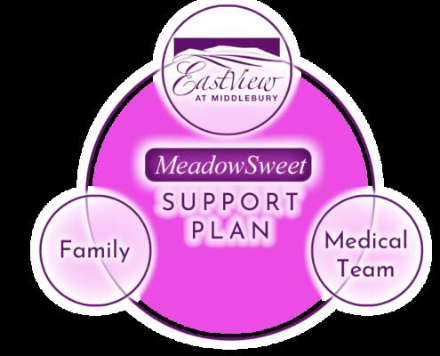 MeadowSweet Support Plan