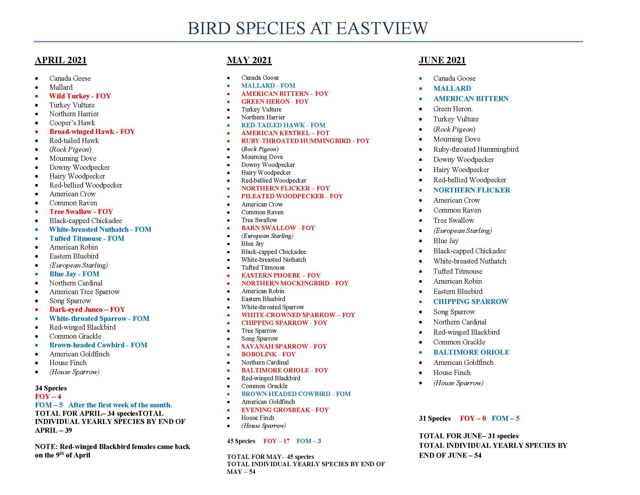 Bird Species at Eastview: Spring