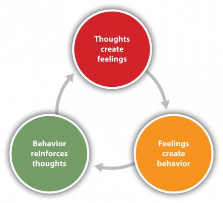 behavioral therapy for weight loss