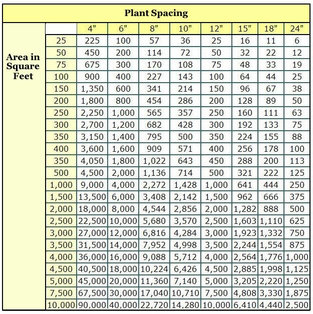 Plants-Per-Square-Feet-Chart[1]
