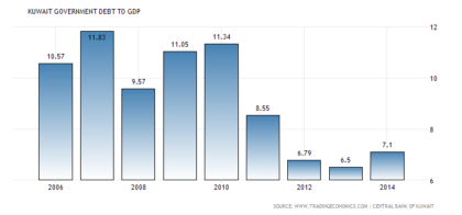 kuwait-government-debt-to-gdp