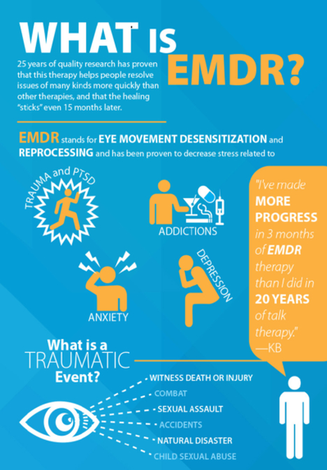 About EMDR Therapy