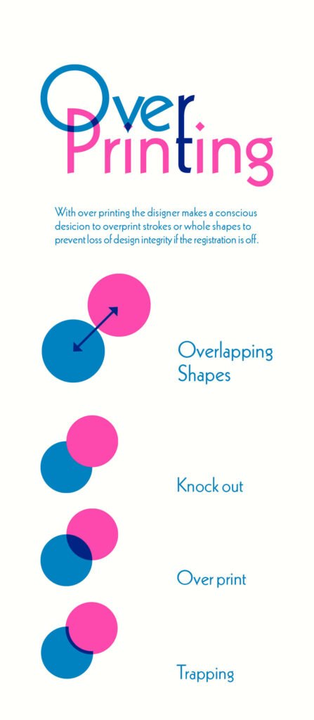 """Cyan and Magenta colored information graphic about """"over printing"""""""