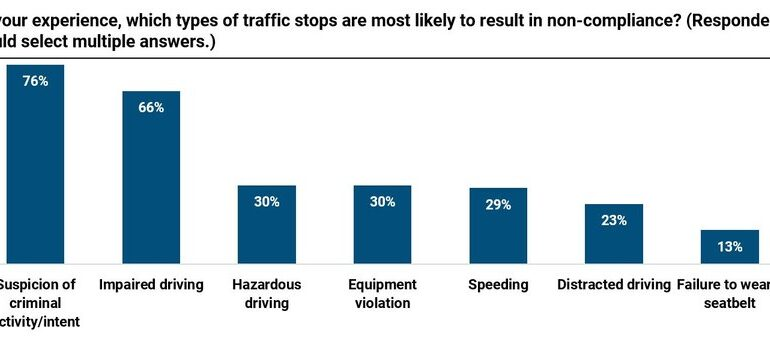 Police research: 1,000 cops address non-compliance during traffic stops
