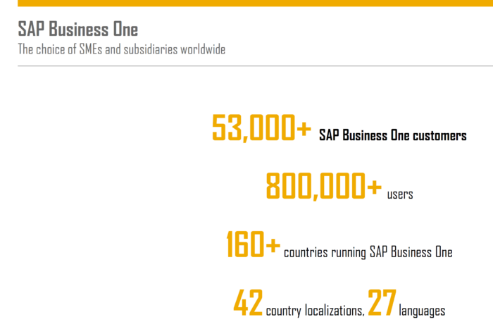 SAP Business One Knowledgebase