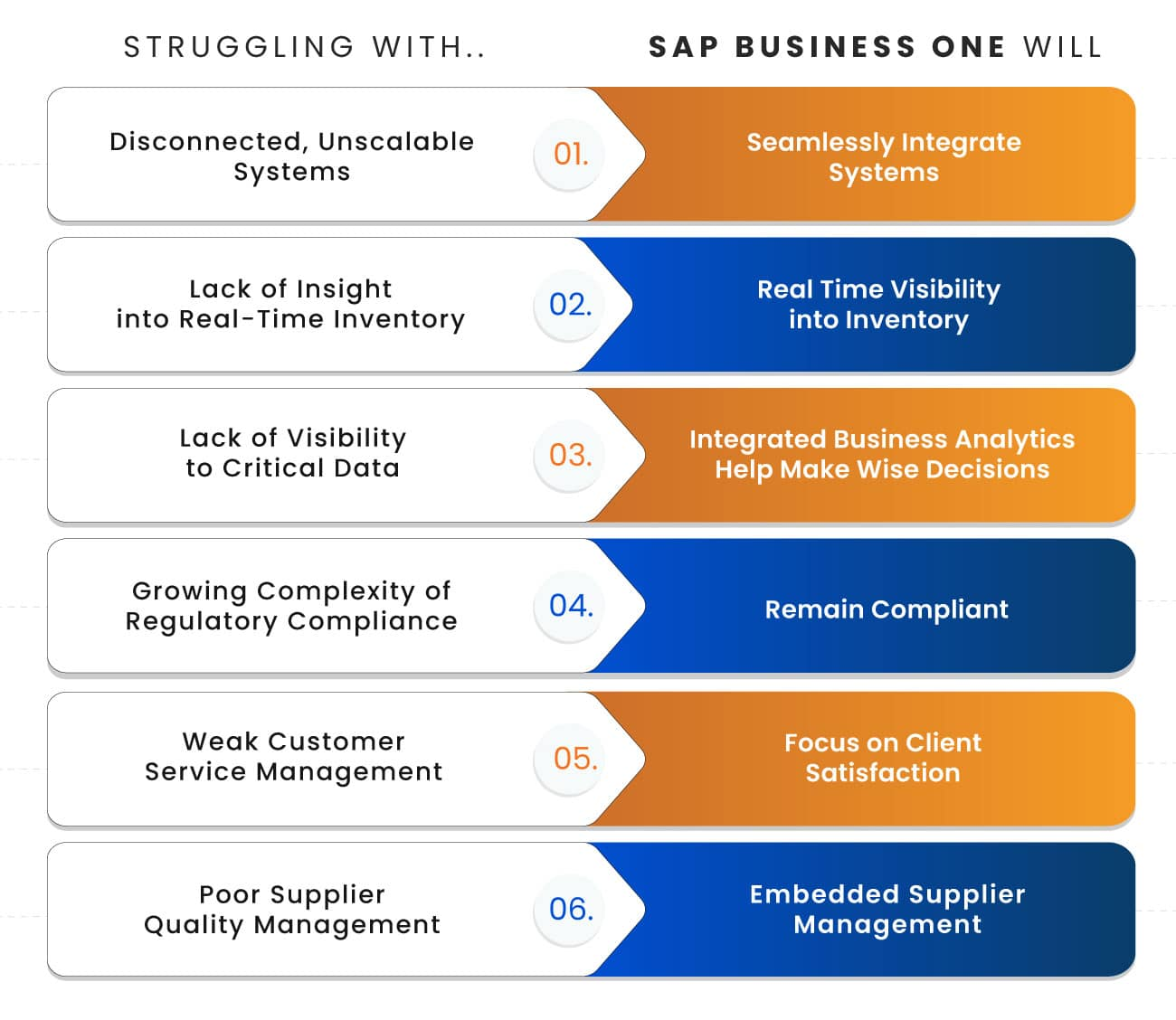 SAP Nutra Infographic